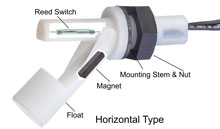 Typical float switch horizontal cutaway