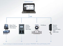 The device platform EDIP can be used to implement different modular hardware systems