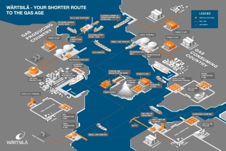 Wärtsilä LNG value chain