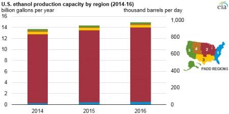 US ethanol production capacity by region 2014-206
