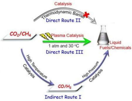 This is the direct conversion of CO2 and CH4 into liquid fuels. Image courtesy of University of Liverpool